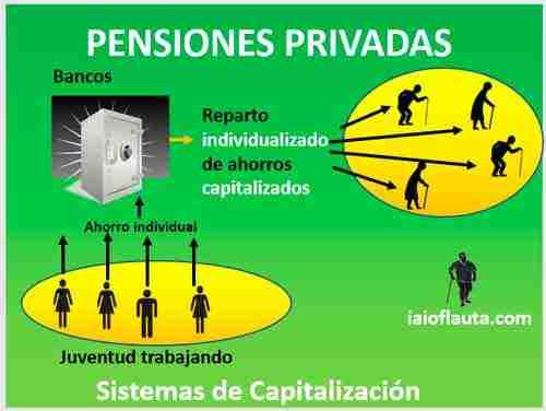 pensiones-privadas-del-sistema-de-capitalizacion
