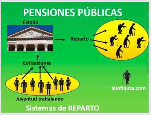 pensiones-publicas-del-sistema-de-reparto