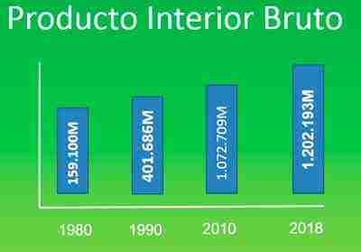 producto-interior-bruto-desde-1980-hasta-2018